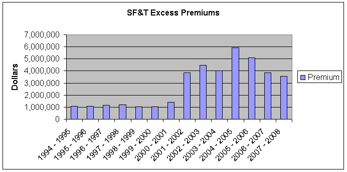 Graph: SF&T Excess Premiums